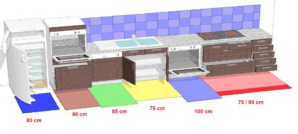 espace appareils electromenager cuisine